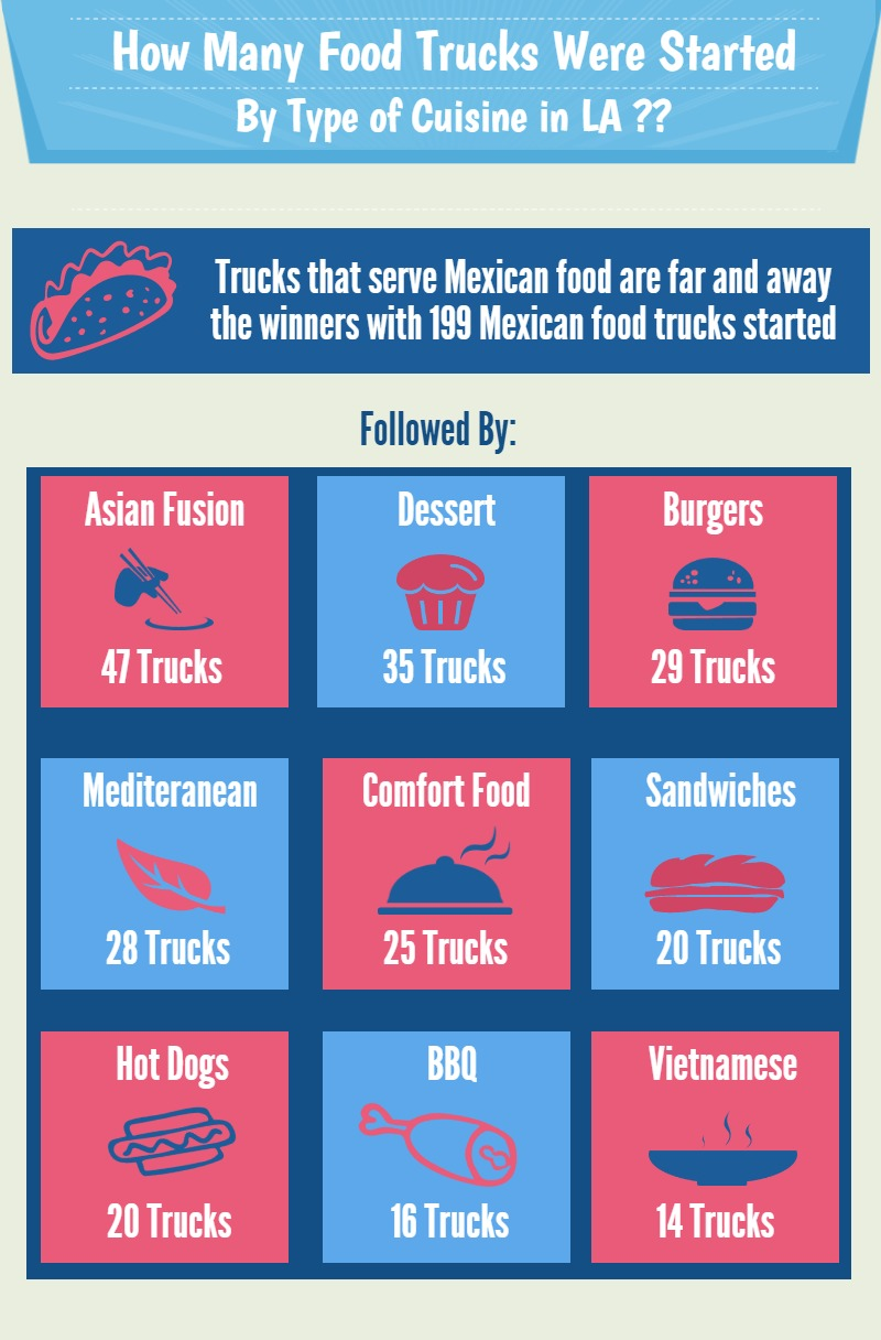 Study of 585 food trucks reveals most successful mobile for Cuisines completes